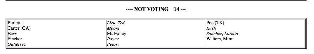 Out of 435 members of Congress, only 14 missed this vote. Maybe Mick was having a nice lunch with Nancy Pelosi instead?