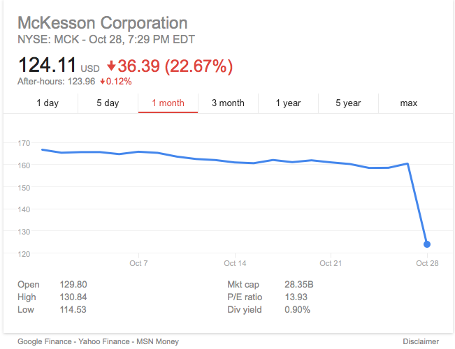 McKesson sales increased 2% in the previous quarter, but fears that the attention paid to pharmaceutical companies gouging customers would reduce their bottom line sent shares tumbling. They appear to believe Mick Mulvaney is a guy who can help their stock price go up again.
