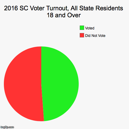 Though 2.1 million ballots were cast in South Carolina out of 3.1 million registered voters, there are nearly 4.5 million South Carolinians who are eligible to vote. Half of them rendered no opinion on this election at all.